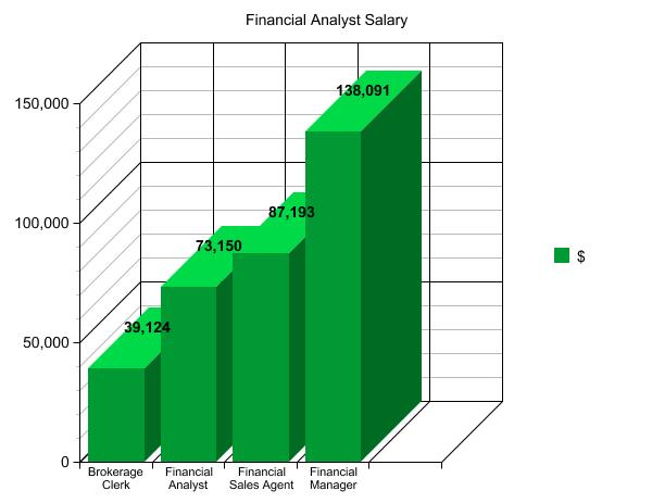 Chart showing financial advisor salaries